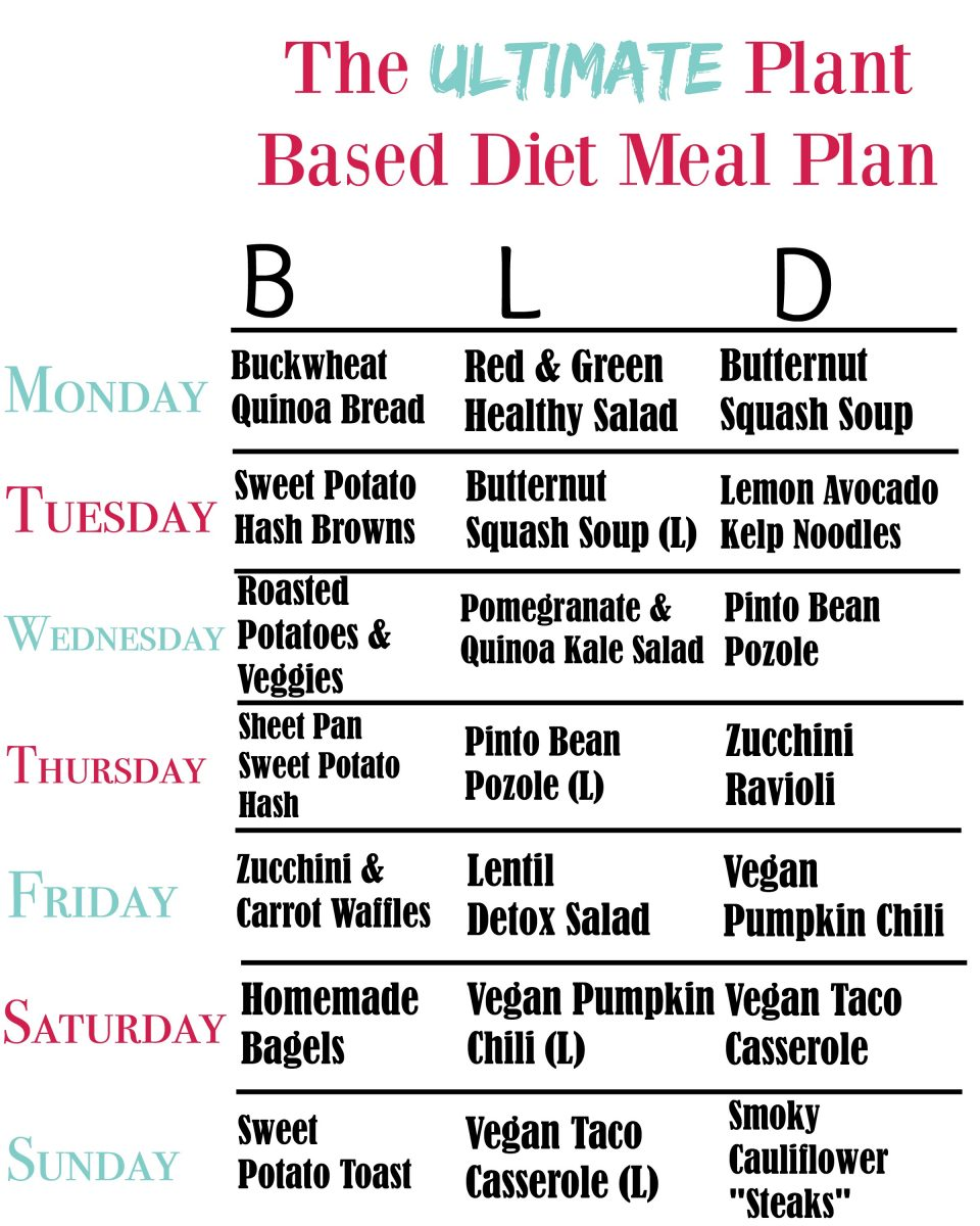 The Complete Mediterranean Diet Food And Shopping List ...